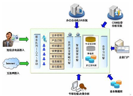 新太科技智能在线客服系统_企业_呼叫中心_cti论坛图片