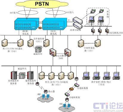 画出现代呼叫中心就基本结构图