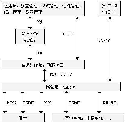 大唐电信voip前置交换机监控与管理系统