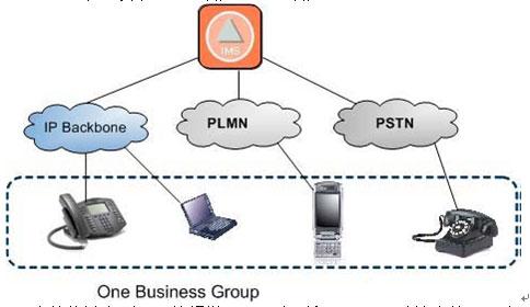 厂商 交换机/acd系统平台厂商 爱立信    ims体系架构的以下特点提供