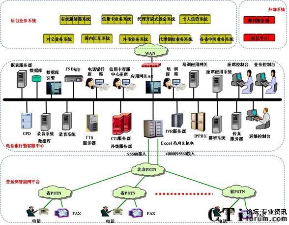中国邮政储蓄银行Call Center系统案例 2009/07/29 中国邮政储蓄银行电话银行暨信用卡客服中心系统的物理结构如下图所示:  物理架构图   根据电话银行暨信用卡客服中心系统的建设要求,我们采用基于IPPBX的解决方案,考虑到整个系统为全国集中接入方式设计,为保证大话务量下系统的正常运行,在IPPBX前部署了一套局用交换机并利用局用交换机上的语音资源提供自助语音服务(IVR)。整个系统部署在一个局域网内。通过应用网关(AG)子系统和外部的业务系统、邮件服务器和短信平台联接。 1、特点 专业化