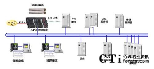 齐鲁银行联络中心整体系统架构
