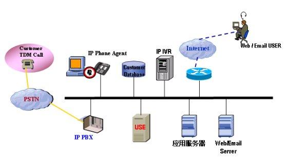 青牛use在voip应用模式的呼叫中心系统