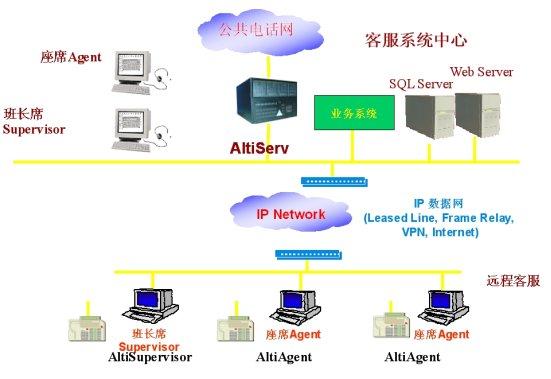 奥迪坚IP分布式呼叫中心在现代物流企业中的应用 2006/10/19   物流是商业发达社会必然高速度发展的产业之一,不仅仅要求物品从供应地向接收地的实体流动过程,同时也是信息流和资金流的过程,根据实际不同的需要,需要运输、储存、装卸、搬运、包装、流通加工、配送、信息处理等基本过程有机结合,从而完成用最短的时间合理将物品运向目的地。在整个物流过程中,涉及到的各个环节,分散在不同的区域,需要一个信息平台将整个物流环节联接起来,及时把握客户的定货需求,进行车辆的调度管理,库存管理以及票据管理等,力求实现用最少