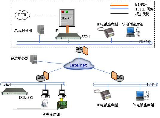 2.为软交换平台和带ip资源的呼叫中心平台提供模拟座席接口