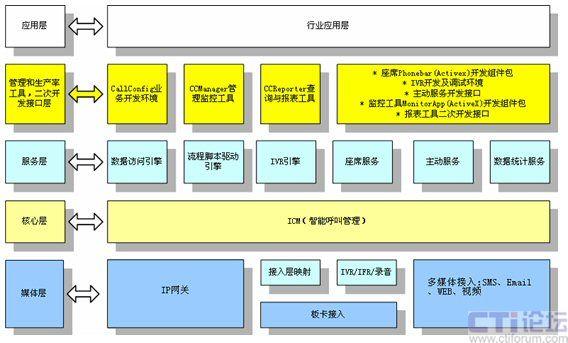 统计和分析功能,模块化管理,方便运行和维护;  提供丰富的二次开发