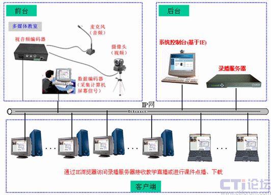 锐取录播系统成功应用于厦门大学