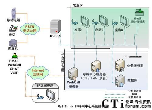 强讯ip呼叫中心系统结构图