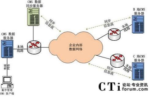 数据集中型网络分布式呼叫中心解决方案拓扑图
