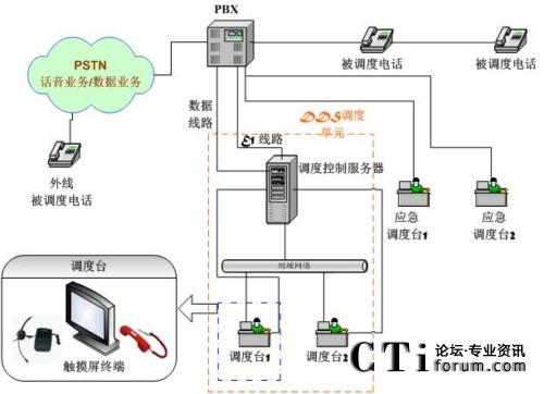 talentel-dds电话调度录音系统解决方案