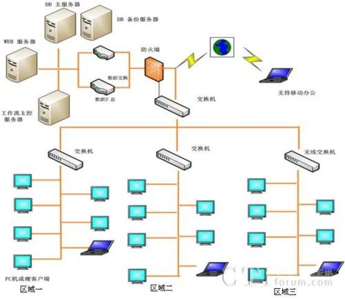 左侧为系统功能树形结构图
