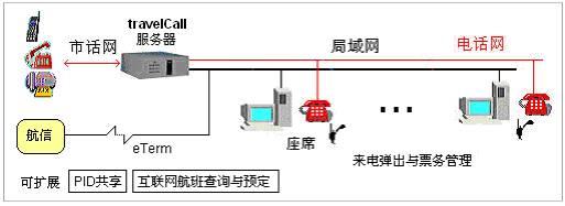 联傲电讯民航票务呼叫中心系统travelcall