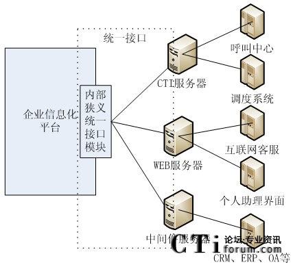 统一接口应用环境拓扑图