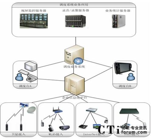 大唐高鸿企业信息化平台调度系统拓扑图