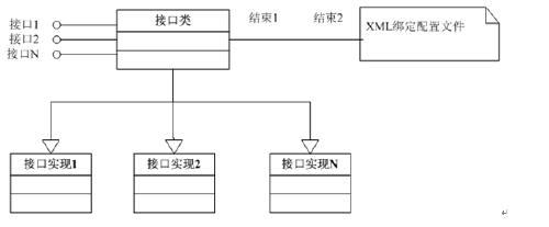数据访问模型