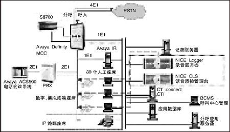 长安汽车呼叫中心结构图-Avaya呼叫中心搭建长安汽车沟通桥梁高清图片