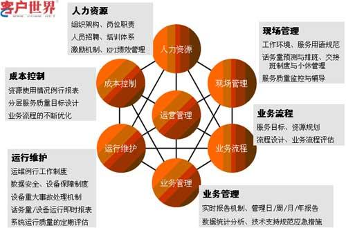 图一:运营管理要素组成
