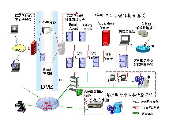 远传通信呼叫中心系统解决方案