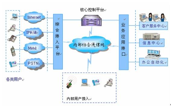 协同通信体系结构