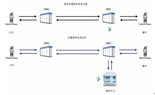 经过交换到达被叫用户的端局;             端局交换机将注册彩铃业务