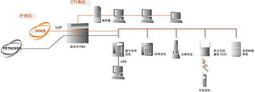 混合ip pbx(用户级交换机)    系统概述