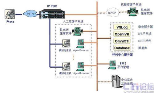 傲威通信:多网点客户的ip呼叫中心解决方案