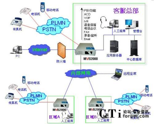 二、MVB2000功能特点   1)电话交换功能(PBX)   电话呼入/呼出、呼叫转移、 呼叫驻留、 呼叫代答、最近来电信息、免打扰、等候音乐、自动选择呼出规则、来电智能匹配等。   2)全国统一号码接入   利用400/800等号码,统一号码接入,通信质量好,接通率高。   3)分布式组网   独有VOIP网关功能,座席/分机不仅部署在局域网内,还可以通过互联网远程部署在世界各地。实现分散办公,集中管理。   4)来电去电资料弹出(SCP)   来电去电同步显示客户详细资料、以往服务和最近通话记录,可