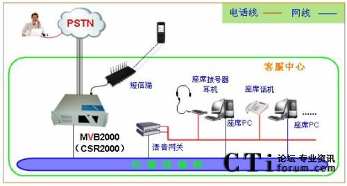 csr2000作为呼叫中心业务系统的系统架构形式