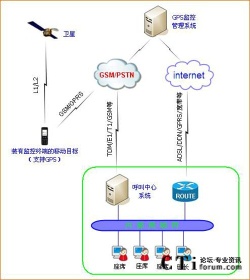 gps呼叫中心平台解决方案