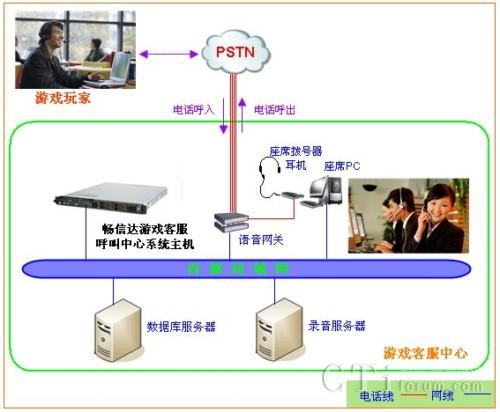 三社联动框架结构图