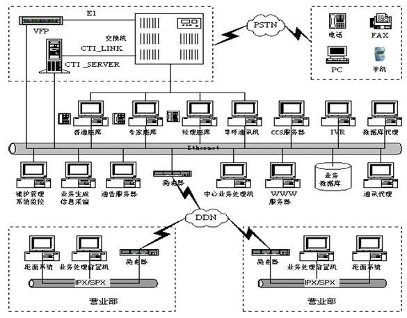 综合系统逻辑设计图