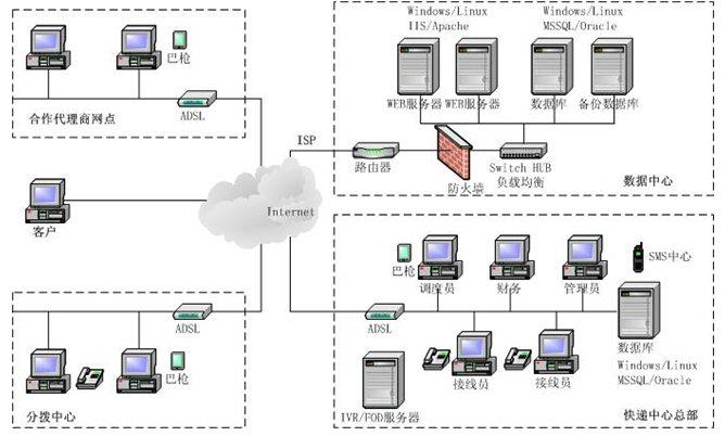 概述:   快递业务综合管理系统(EIM),是为中国快递公司量身定做的,符合快递行业CRM业务流程的,首次将电话通讯和计算机整合的快递软件。EIM系统填补了国内该信息技术领域的空白,涵盖了大量的现代通讯技术,同时囊括了各类大中小型快递公司高效率的业务流程及优秀的管理经验,为各个层次的快递公司提供了一个优化平面式服务结构,提高了服务人员的工作效率和节约运营成本的良好平台。 市场分析:   快递业务是伴随着世界经济发展的一门服务行业,它以高效、快捷、方便、安全的专业服务把客户委托交寄的邮件直接交被委托方手中,