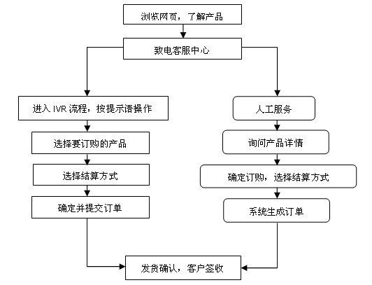 国内b2b平台大全_c2c电子商务平台购物流程_c2c电子商务平台有哪些_国内c2c平台有 ...