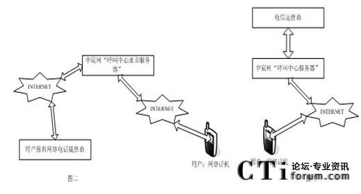 如果客户想保持现有使用环境,则如图二所示   客户使用流程为:网络话机〉internet〉中宸网呼叫中心录音服务器〉用户原有网络电话提供商〉被叫用户。   在此种方式中,中宸网呼叫中心录音服务器已经与市面上多数网络电话提供商对接,效果良好,只要改变用户网络话机的设置即可。   如果客户不想使用原有的环境,则如图三所示   客户使用流程为:网络话机〉internet〉中宸网呼叫中心录音服务器〉与中宸网对接的电信运营商〉被叫用户。   两种方式的录音全部集中存放,
