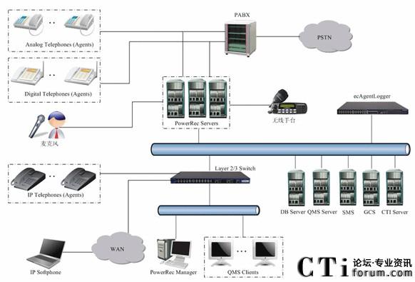 典型混合型录音组网拓扑图