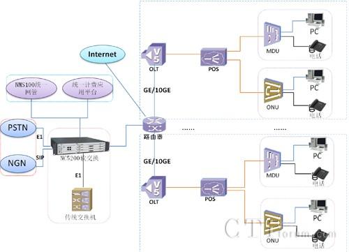 """震有科技""""ngn+xpon""""接入网改造解决方案"""