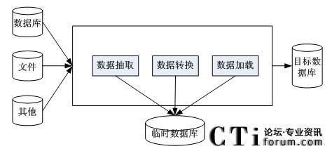 呼叫中心中可定制报表系统的设计与实现(一)