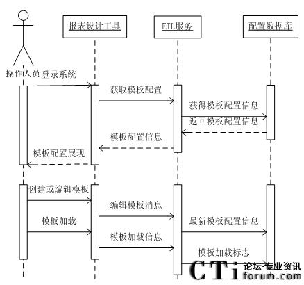 呼叫中心中可定制报表系统的设计与实现(二)