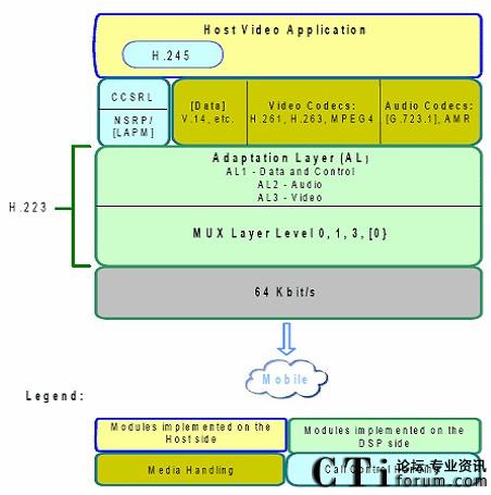 中国移动的td-scdma,中国联通的wcdma都是采用的3g-h.