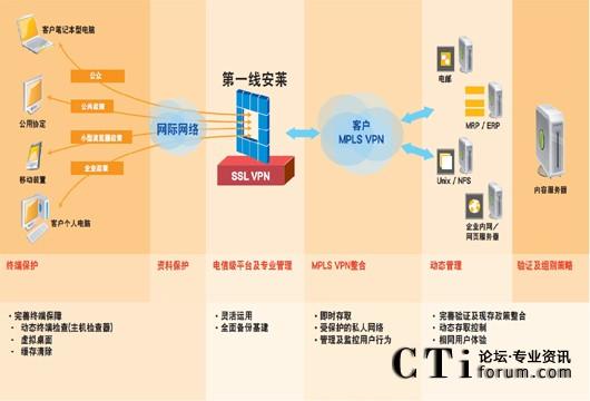 第一线安莱mpls vpn企业通–one vpn remote