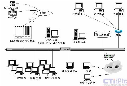 叫中心的系统结构如下图