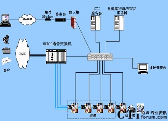 1.3 系统结构图