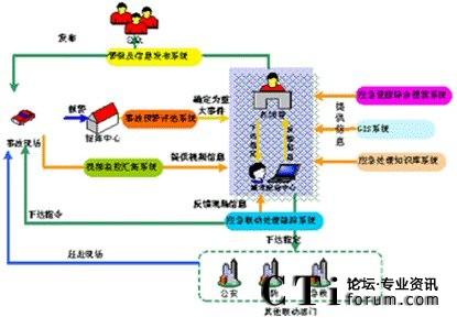 工作流管理系统功能结构图
