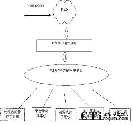 系统结构图素材