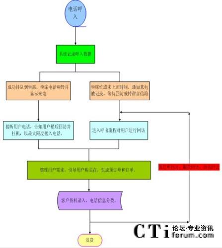 二,业务流程图:    物流管理:确认订单,核对产品类别,库存情况,及