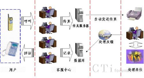 恒讯达hxd09打造陕西省地市煤气客服呼叫中心系统