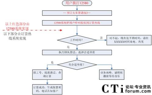 技术流程图可参考杭州火车站流程