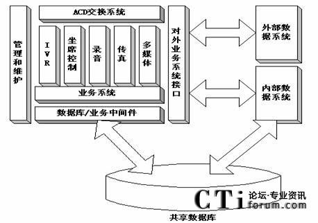 3,系统结构网络拓扑图