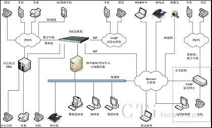 式呼叫中心系统