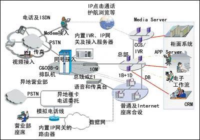 国通e号通网络结构图